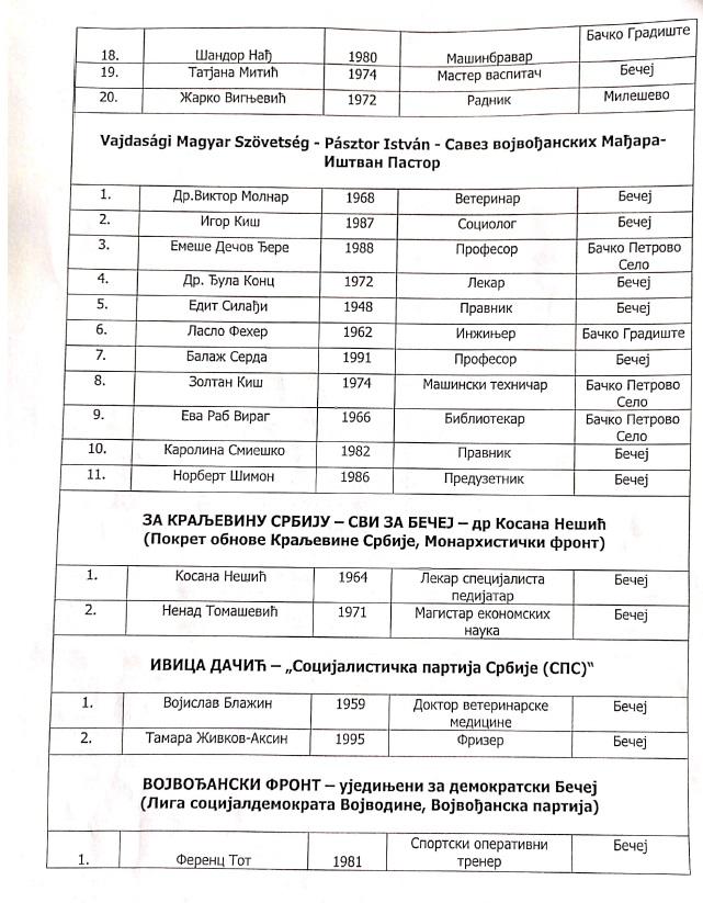 Spisak odbornika u novom parlamentu