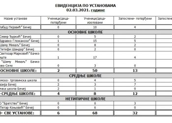 Podaci za školske i obrazovne ustanove u opštini Bečej